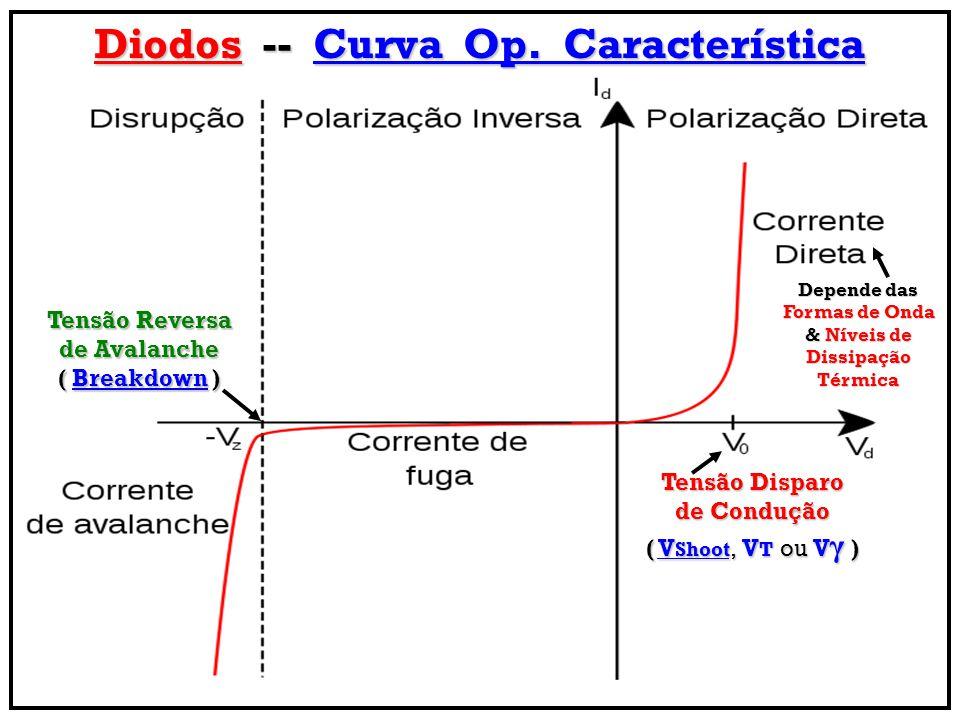 Diodos -- Curva Op. Característica Tensão Reversa de Avalanche ( Breakdown ) Tensão Disparo de Condução ( V Shoot, V T ou V γ ) Depende das Formas de