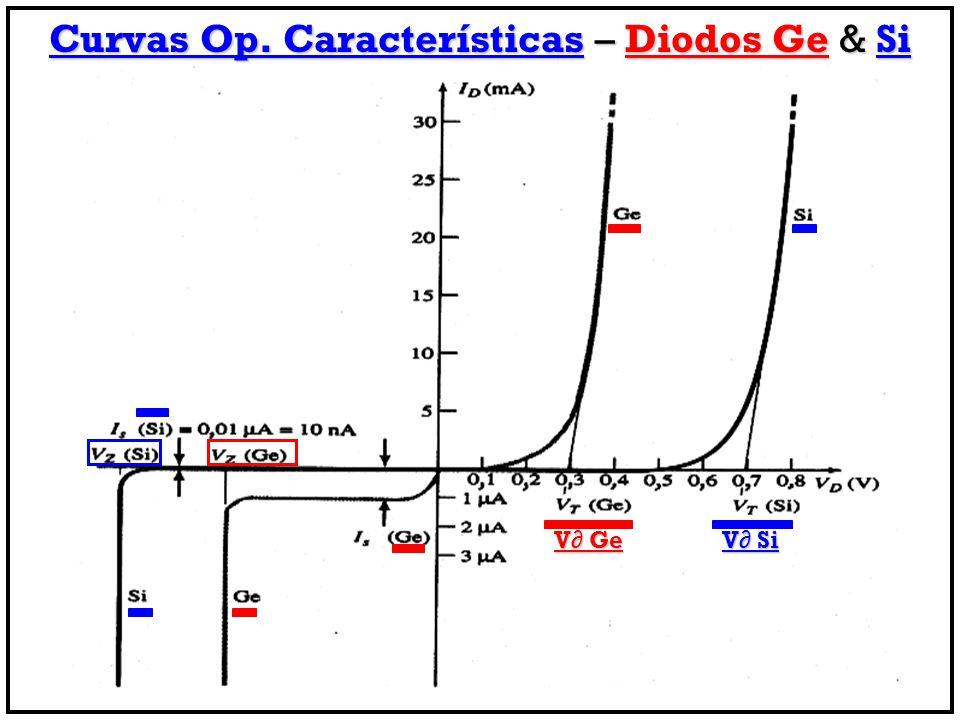 V∂ Ge V∂ Si Curvas Op. Características – Diodos Ge & Si