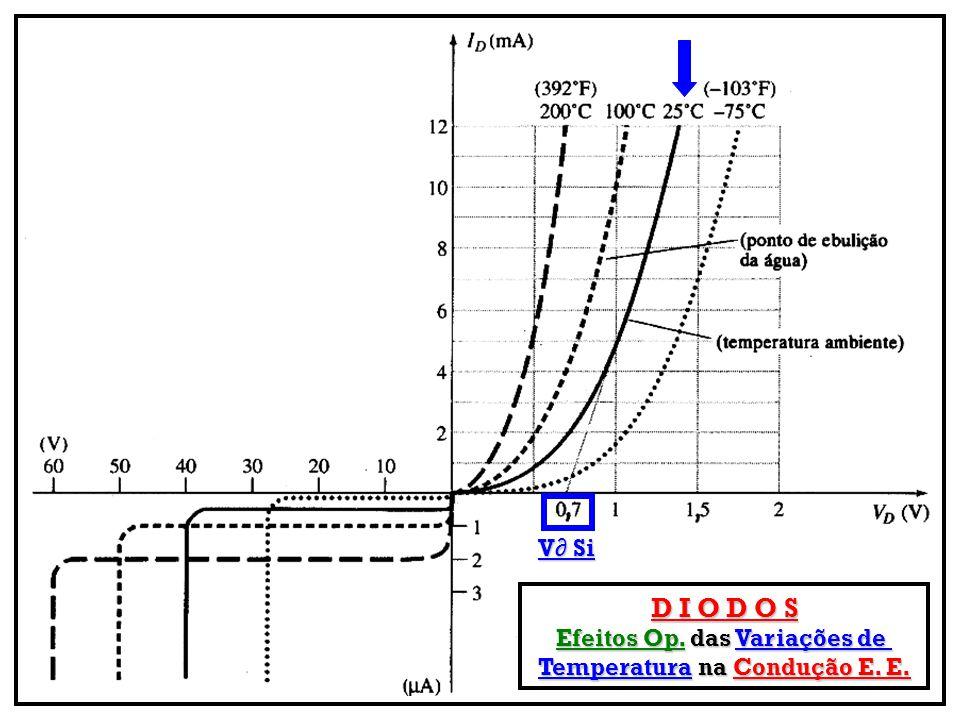 V∂ Si D I O D O S Efeitos Op. das Variações de Temperatura na Condução E. E.
