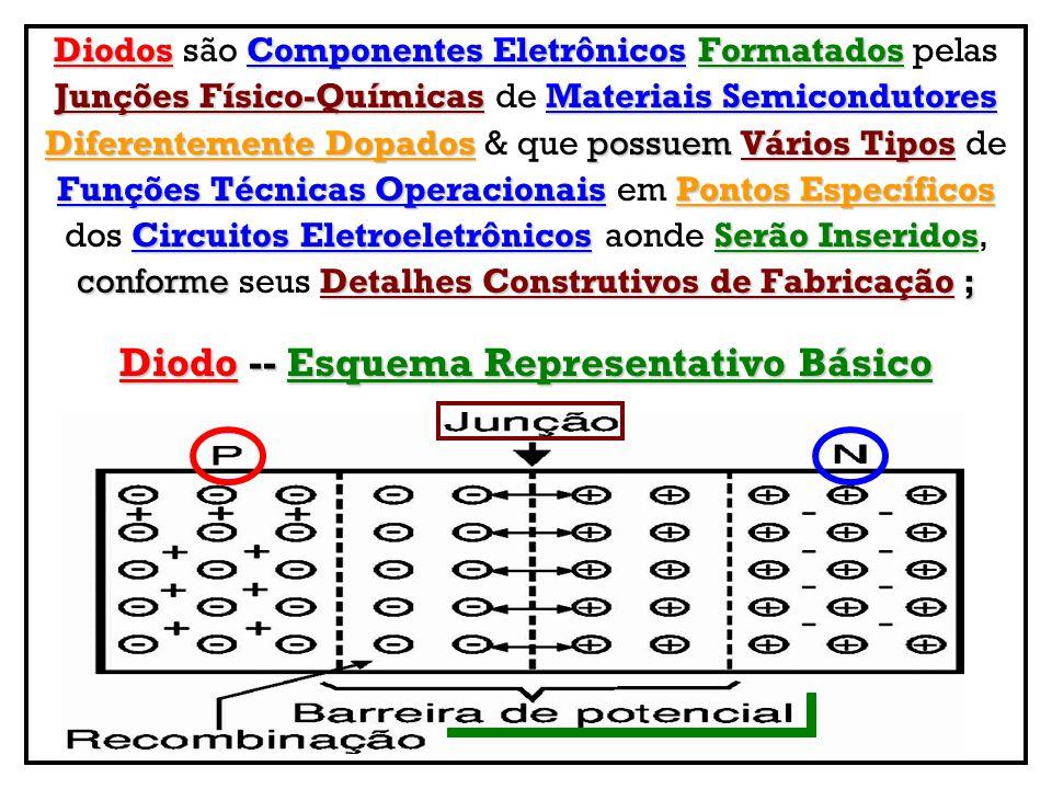 Processos de DopagensJunções Ao se promoverem Processos de Dopagens nas Junções Cristalinas SemicondutorasDifusão Cristalinas Semicondutoras, manifesta-se uma Difusão EspalhamentoElétronsCristais NP (Espalhamento) de Elétrons dos Cristais N ao P, o que Aparecimento de Cargas Fixas2 Lados provoca o Aparecimento de Cargas Fixas nos 2 Lados da JunçãoRegião Intermediária da Junção, criando-se uma Região Intermediária com Ausência de CargasBarreira Interna de Ausência de Cargas conhecida por Barreira Interna de PotencialZona de Depleção Potencial ou mesmo Zona de Depleção, sendo que à DifusãoprogrideLargura Física medida que a Difusão progride, a Largura Física da Zona de DepleçãoAumentandoAmbosLados Zona de Depleção vai Aumentando em Ambos os Lados da JunçãoÁrea TotalDiminuta ; da Junção, mesmo assim sua Área Total é Diminuta ; ≈ 1 µm