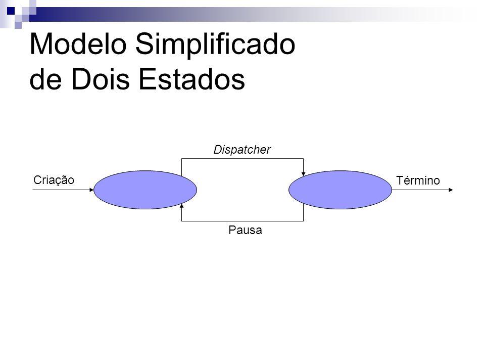 Modelo Simplificado de Dois Estados AptoExecutando Dispatcher Pausa Criação Término