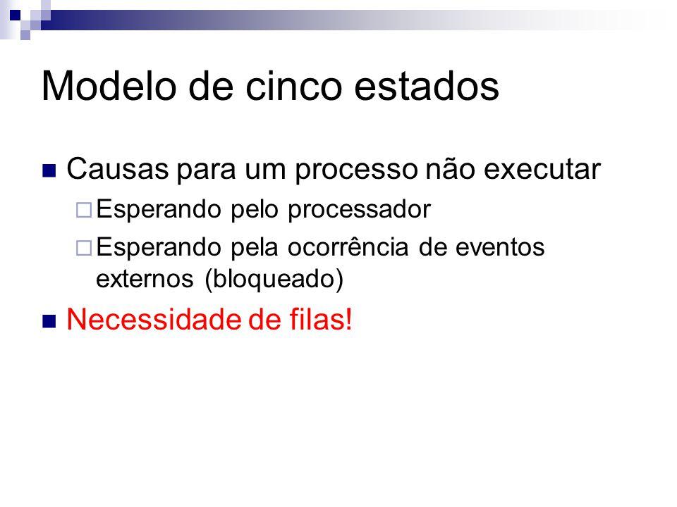 Modelo de cinco estados  Causas para um processo não executar  Esperando pelo processador  Esperando pela ocorrência de eventos externos (bloqueado)  Necessidade de filas!