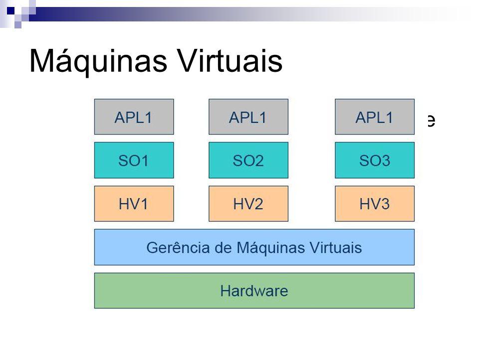 Máquinas Virtuais  Camada idêntica ao hardware que executa vários sistemas operacionais.