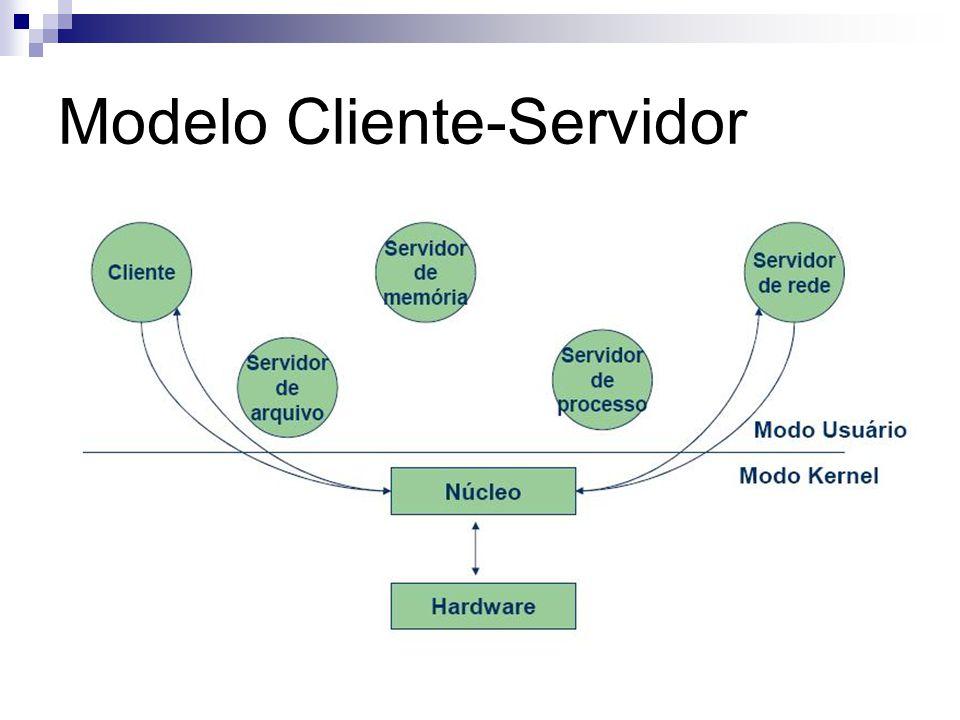 Modelo Cliente-Servidor