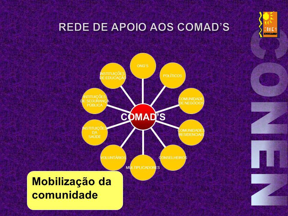 EFETIVO ESTIMADO Mobilização da comunidade