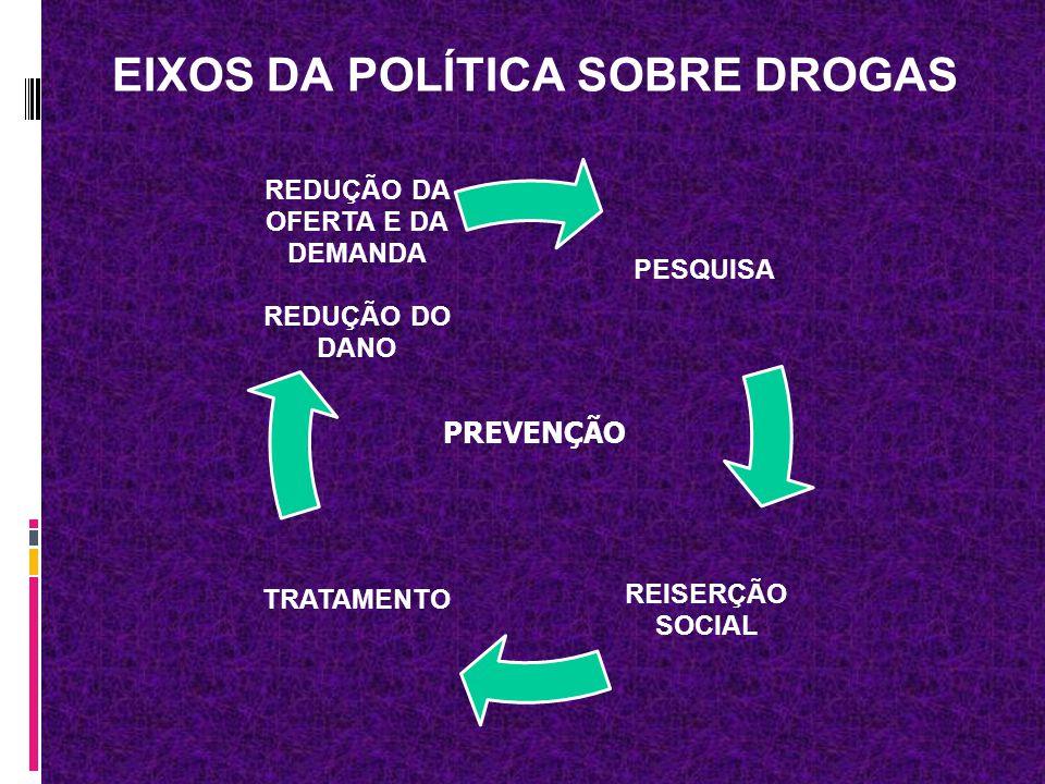 EIXOS DA POLÍTICA SOBRE DROGAS PESQUISA REISERÇÃO SOCIAL TRATAMENTO REDUÇÃO DA OFERTA E DA DEMANDA REDUÇÃO DO DANO PREVENÇÃO