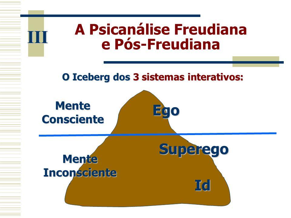 A Psicanálise Freudiana e Pós-Freudiana O Iceberg dos 3 sistemas interativos: III Id Superego Ego Mente Consciente Mente Inconsciente