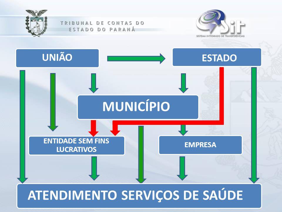 EMPRESA ESTADO MUNICÍPIO ATENDIMENTO SERVIÇOS DE SAÚDE ENTIDADE SEM FINS LUCRATIVOS UNIÃO
