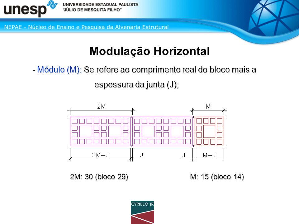 Modulação Horizontal - Módulo (M): Se refere ao comprimento real do bloco mais a - Módulo (M): Se refere ao comprimento real do bloco mais a espessura