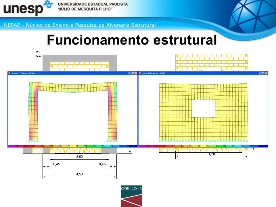 Funcionamento estrutural