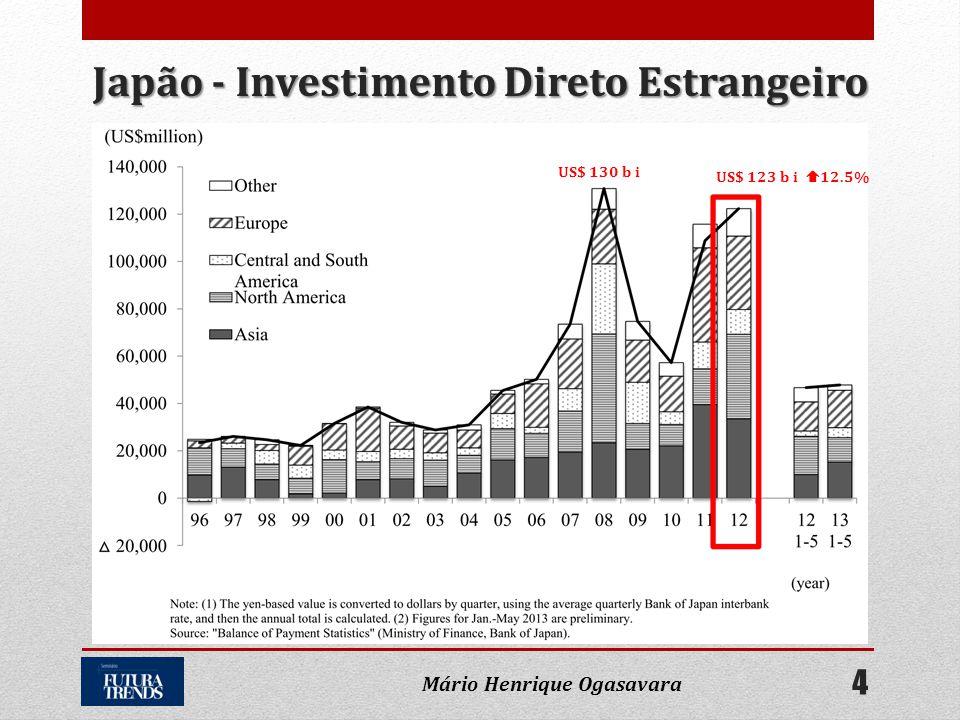 Japão - Investimento Direto Estrangeiro US$ 130 b i US$ 123 b i  12.5% 4 Mário Henrique Ogasavara