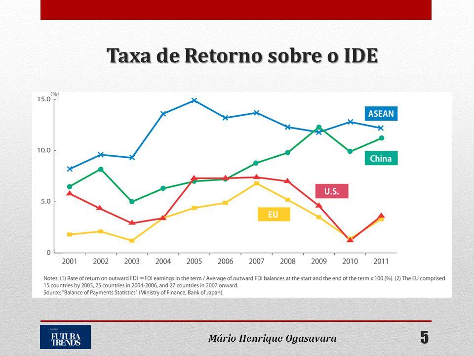 Taxa de Retorno sobre o IDE 5 Mário Henrique Ogasavara