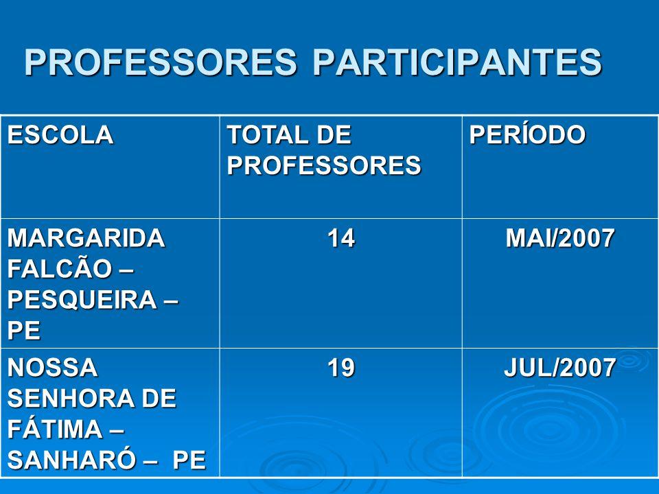 PROFESSORES PARTICIPANTES ESCOLA TOTAL DE PROFESSORES PERÍODO MARGARIDA FALCÃO – PESQUEIRA – PE 14MAI/2007 NOSSA SENHORA DE FÁTIMA – SANHARÓ – PE 19JU
