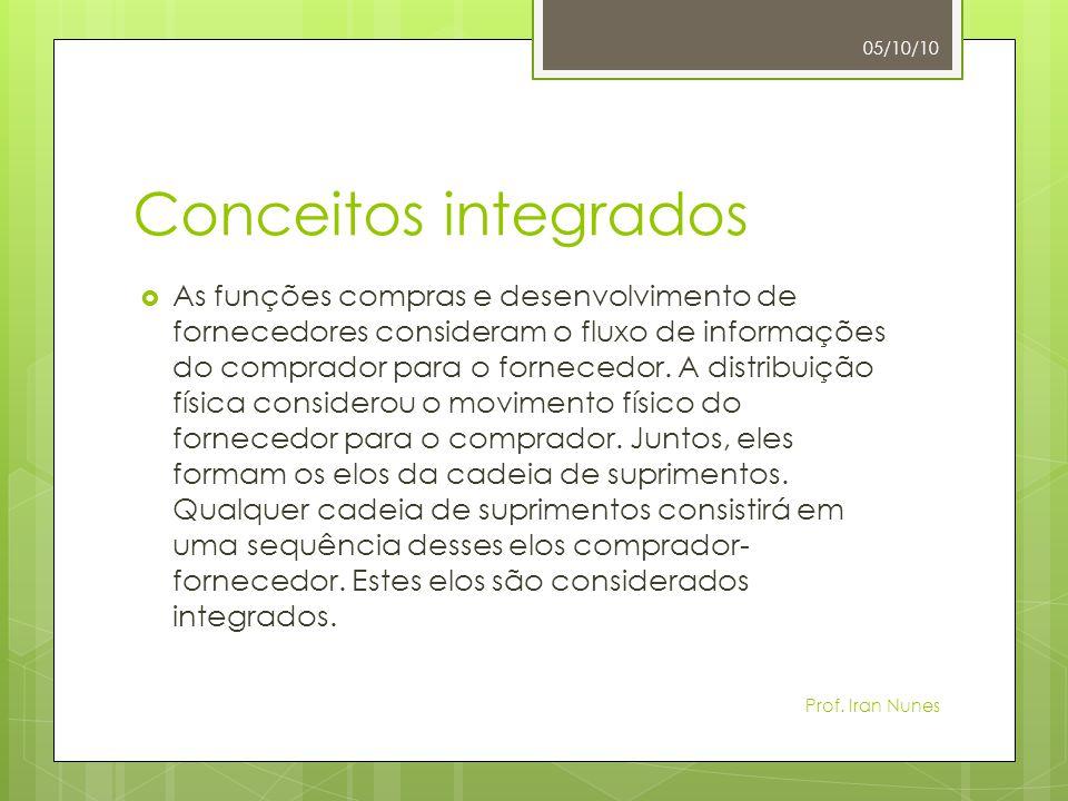 Conceitos integrados  As funções compras e desenvolvimento de fornecedores consideram o fluxo de informações do comprador para o fornecedor. A distri