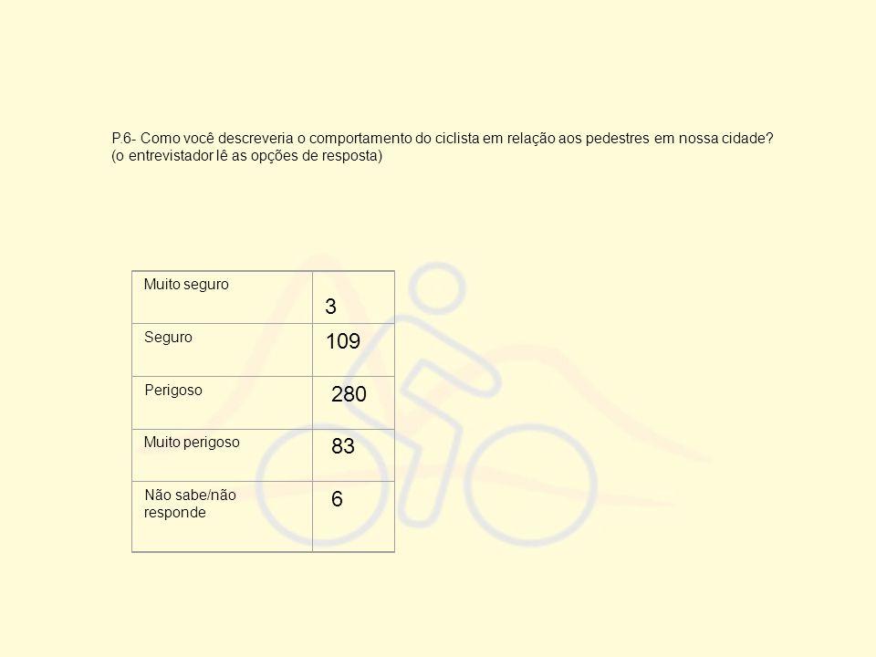 P.6- Como você descreveria o comportamento do ciclista em relação aos pedestres em nossa cidade? (o entrevistador lê as opções de resposta) Muito segu