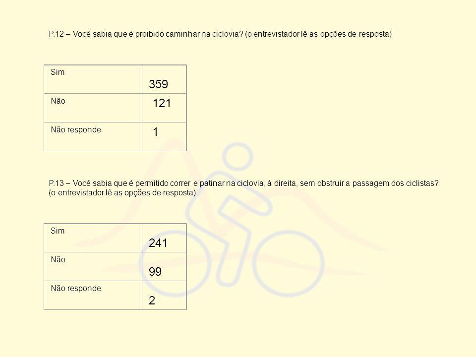 P.12 – Você sabia que é proibido caminhar na ciclovia? (o entrevistador lê as opções de resposta) Sim 359 Não 121 Não responde 1 P.13 – Você sabia que