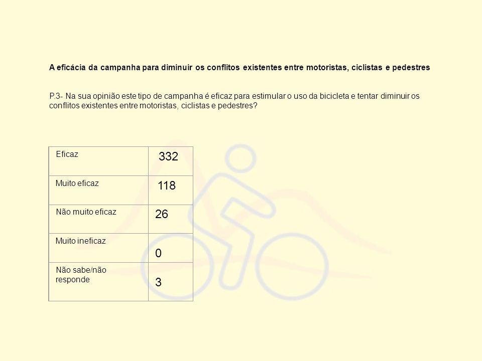 A eficácia da campanha para diminuir os conflitos existentes entre motoristas, ciclistas e pedestres P.3- Na sua opinião este tipo de campanha é efica
