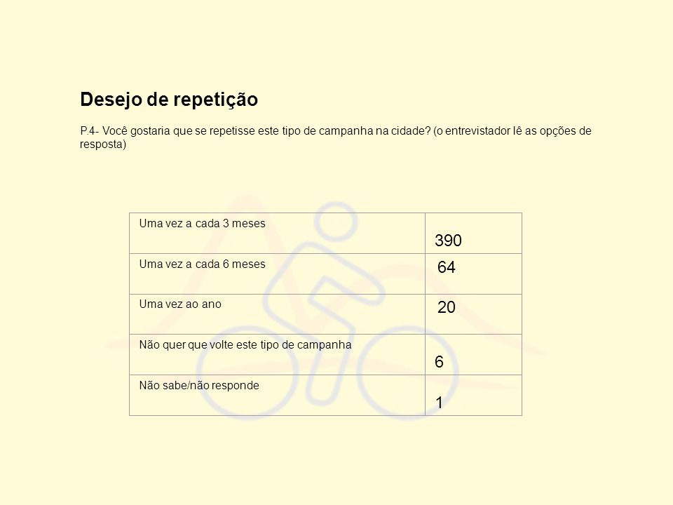 Desejo de repetição P.4- Você gostaria que se repetisse este tipo de campanha na cidade? (o entrevistador lê as opções de resposta) Uma vez a cada 3 m