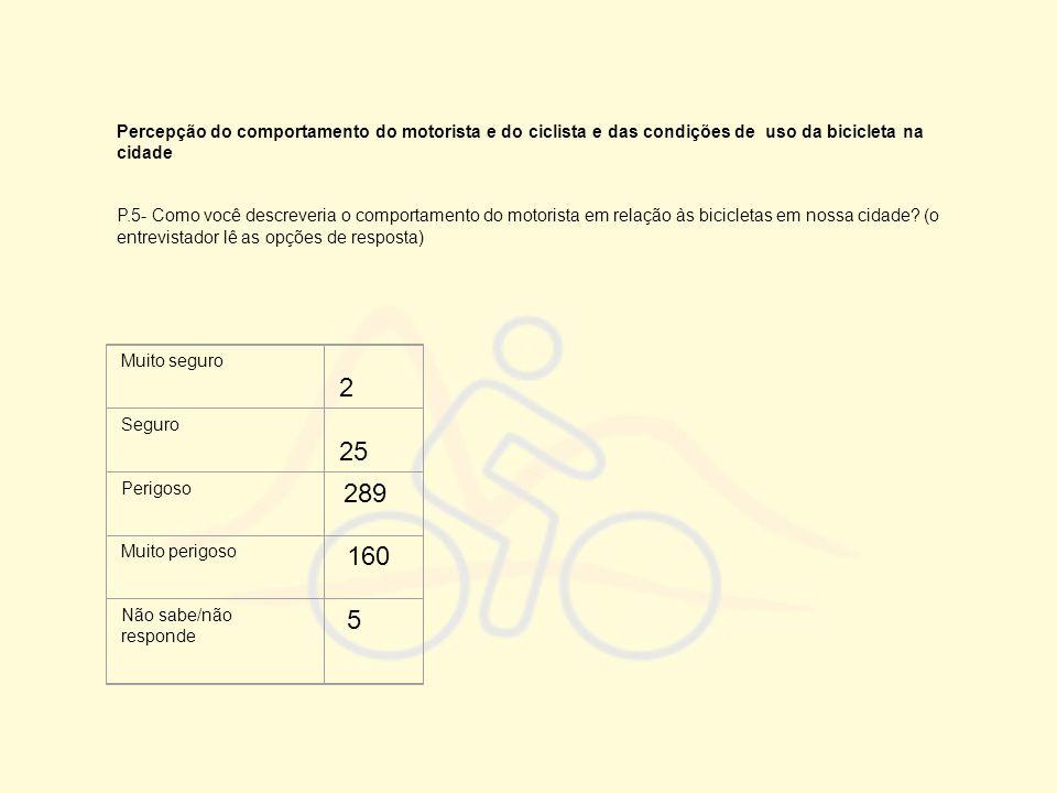 Percepção do comportamento do motorista e do ciclista e das condições de uso da bicicleta na cidade P.5- Como você descreveria o comportamento do moto