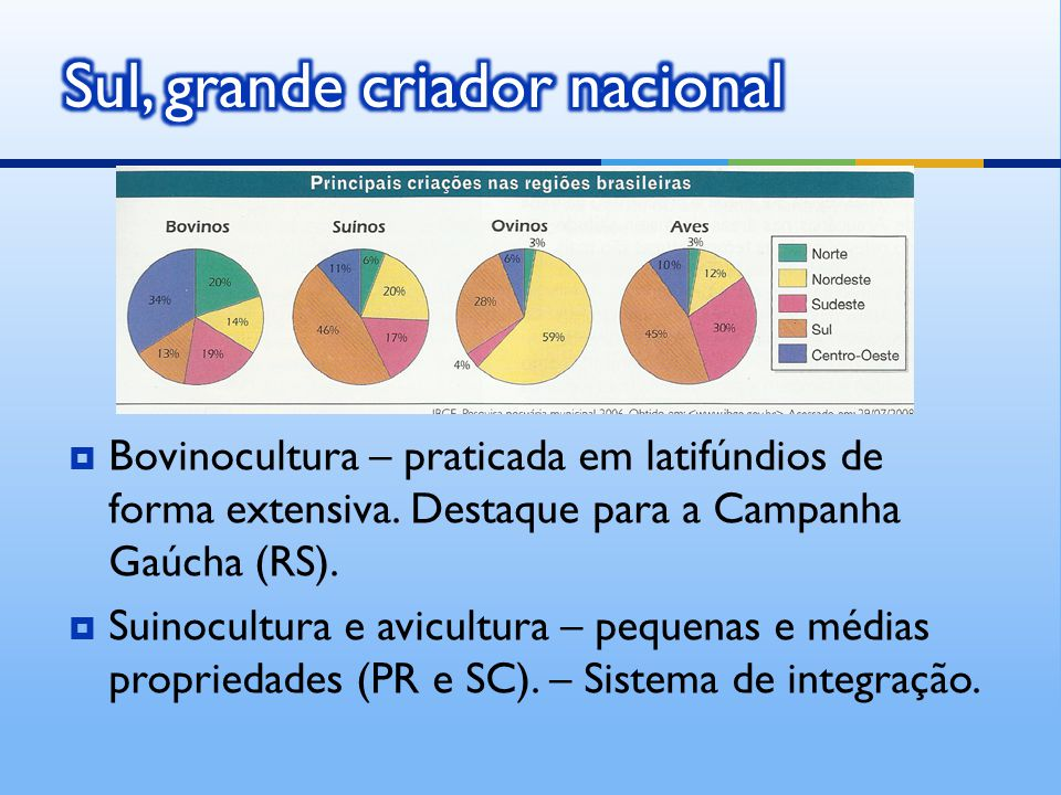  Bovinocultura – praticada em latifúndios de forma extensiva. Destaque para a Campanha Gaúcha (RS).  Suinocultura e avicultura – pequenas e médias p