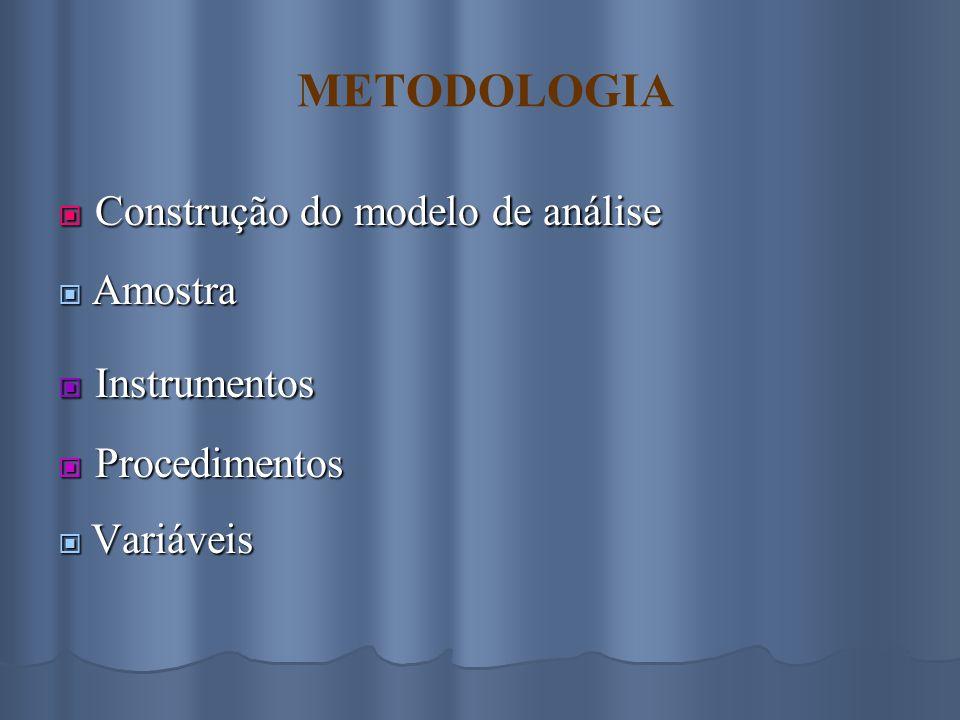  Construção do modelo de análise  Amostra  Instrumentos  Procedimentos  Variáveis METODOLOGIA