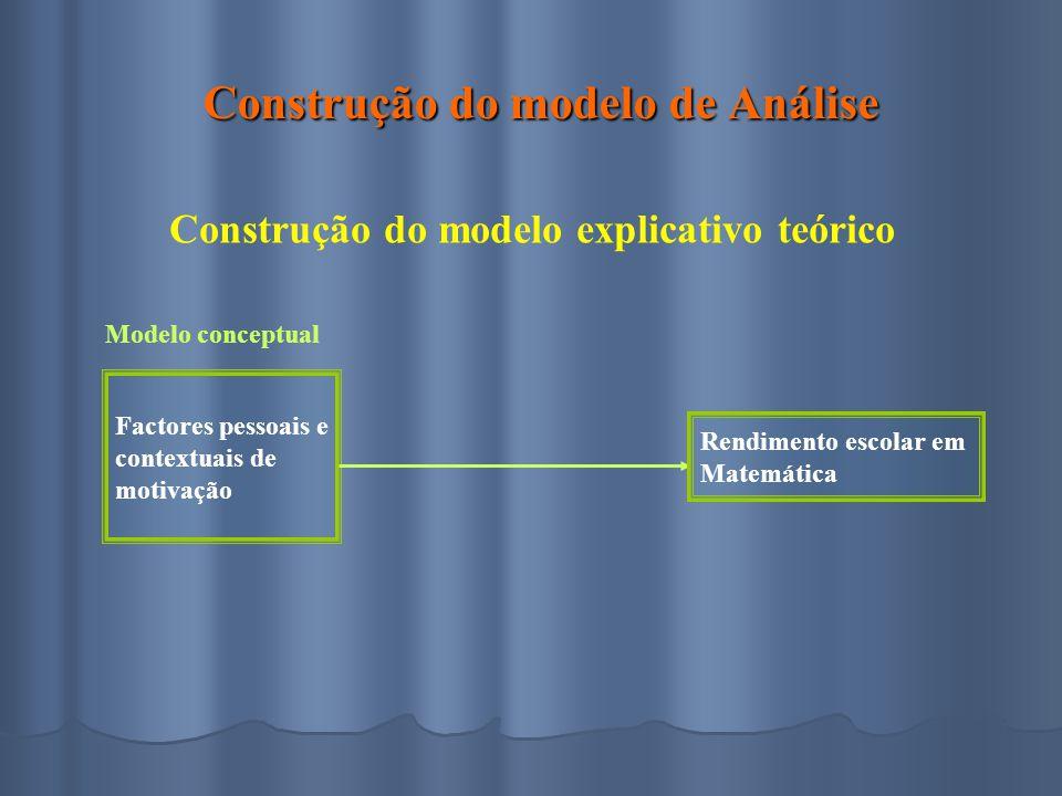Construção do modelo de Análise Construção do modelo de Análise Construção do modelo explicativo teórico Modelo conceptual Factores pessoais e contextuais de motivação Rendimento escolar em Matemática