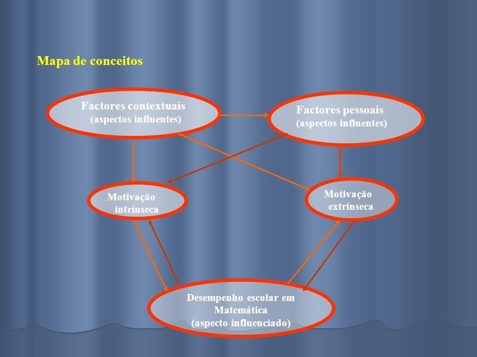 Mapa de conceitos Factores contextuais (aspectos influentes) Factores pessoais (aspectos influentes) Motivação extrínseca Motivação intrínseca Desempenho escolar em Matemática (aspecto influenciado)