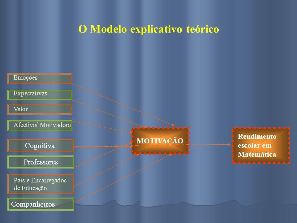 O Modelo explicativo teórico Emoções Expectativas Valor Afectiva/ Motivadora Cognitiva Professores Pais e Encarregados de Educação Companheiros MOTIVA