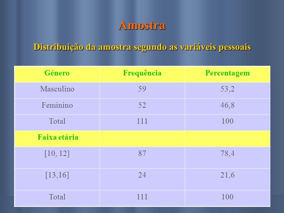 Amostra Distribuição da amostra segundo as variáveis pessoais GéneroFrequênciaPercentagem Masculino5953,2 Feminino5246,8 Total111100 Faixa etária [10, 12]8778,4 [13,16]2421,6 Total111100