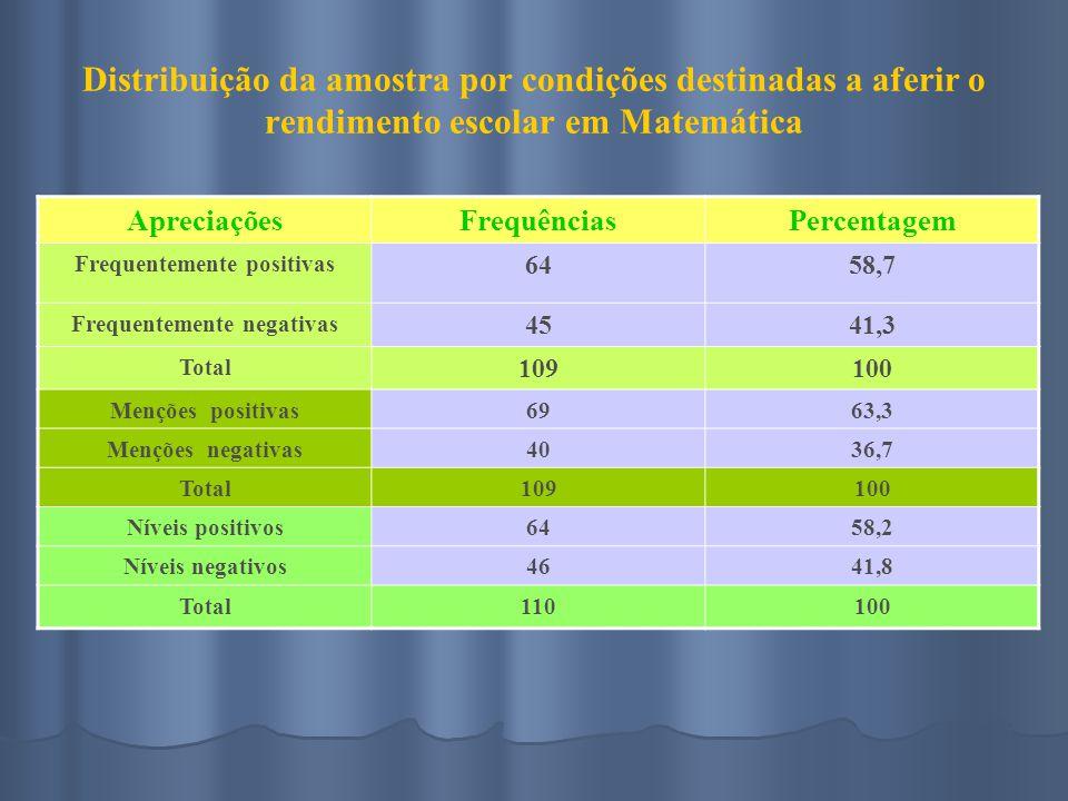 Distribuição da amostra por condições destinadas a aferir o rendimento escolar em Matemática ApreciaçõesFrequênciasPercentagem Frequentemente positivas 6458,7 Frequentemente negativas 4541,3 Total 109100 Menções positivas6963,3 Menções negativas4036,7 Total109100 Níveis positivos6458,2 Níveis negativos4641,8 Total110100