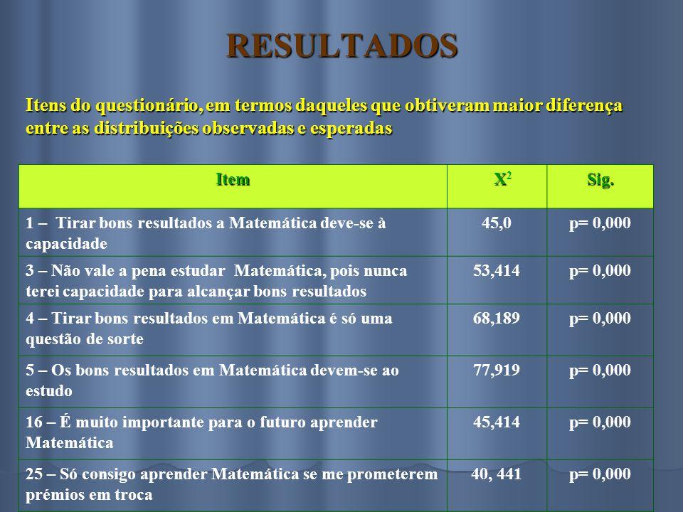 RESULTADOS Item X X 2Sig. 1 – Tirar bons resultados a Matemática deve-se à capacidade 45,0p= 0,000 3 – Não vale a pena estudar Matemática, pois nunca