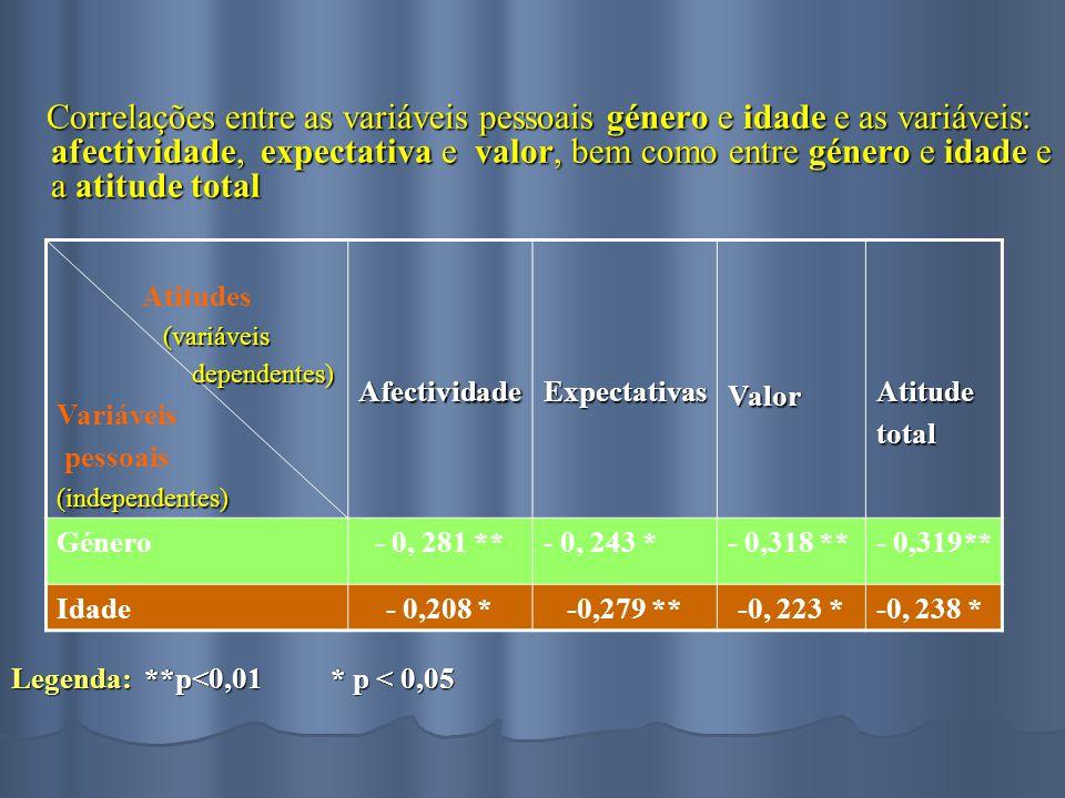 Correlações entre as variáveis pessoais género e idade e as variáveis: afectividade, expectativa e valor, bem como entre género e idade e a atitude total Correlações entre as variáveis pessoais género e idade e as variáveis: afectividade, expectativa e valor, bem como entre género e idade e a atitude total Legenda: **p<0,01* p < 0,05 Atitudes (variáveis (variáveis dependentes) dependentes) Variáveis pessoais(independentes)AfectividadeExpectativasValorAtitudetotal Género- 0, 281 **- 0, 243 *- 0,318 **- 0,319** Idade- 0,208 *-0,279 **-0, 223 *-0, 238 *