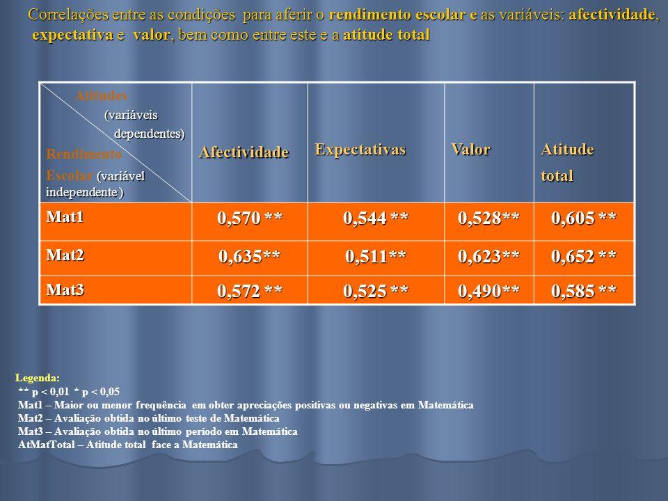 Correlações entre as condições para aferir o rendimento escolar e as variáveis: afectividade, expectativa e valor, bem como entre este e a atitude total Correlações entre as condições para aferir o rendimento escolar e as variáveis: afectividade, expectativa e valor, bem como entre este e a atitude total Legenda: ** p < 0,01* p < 0,05 Mat1 – Maior ou menor frequência em obter apreciações positivas ou negativas em Matemática Mat2 – Avaliação obtida no último teste de Matemática Mat3 – Avaliação obtida no último período em Matemática AtMatTotal – Atitude total face a Matemática Atitudes (variáveis (variáveis dependentes) dependentes) Rendimento (variável independente ) Escolar (variável independente )AfectividadeExpectativasValorAtitudetotal Mat1 0,570 ** 0,544 ** 0,528** 0,605 ** Mat20,635**0,511**0,623** 0,652 ** Mat3 0,572 ** 0,525 ** 0,490** 0,585 **
