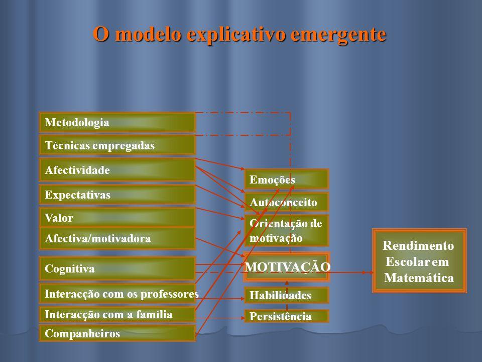 Metodologia Técnicas empregadas Afectividade Expectativas Valor Afectiva/motivadora Cognitiva Interacção com os professores Emoções Autoconceito Orien