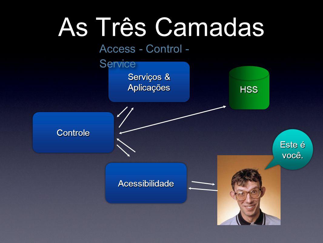 As Três Camadas AcessibilidadeAcessibilidade Este é você. Serviços & Aplicações ControleControle HSSHSS Access - Control - Service
