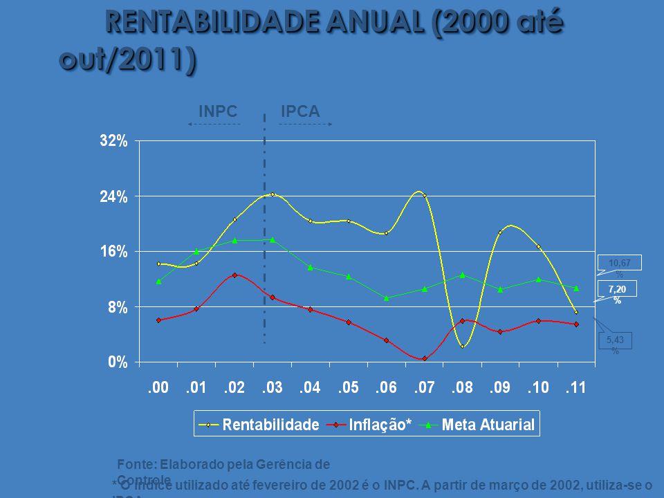 RENTABILIDADE ANUAL (2000 até out/2011) * O índice utilizado até fevereiro de 2002 é o INPC.