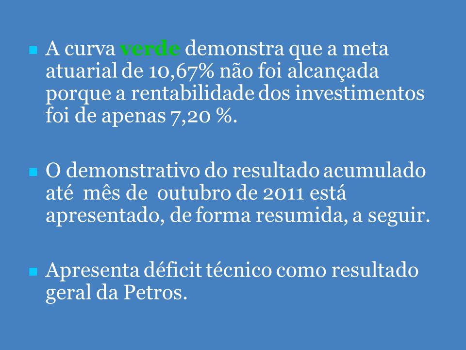   A curva verde demonstra que a meta atuarial de 10,67% não foi alcançada porque a rentabilidade dos investimentos foi de apenas 7,20 %.