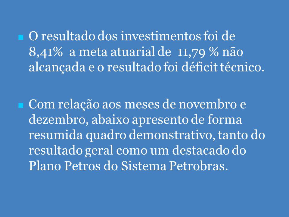   O resultado dos investimentos foi de 8,41% a meta atuarial de 11,79 % não alcançada e o resultado foi déficit técnico.