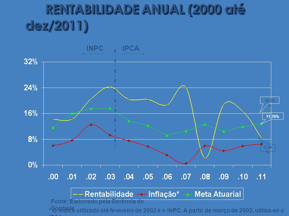 RENTABILIDADE ANUAL (2000 até dez/2011) * O índice utilizado até fevereiro de 2002 é o INPC.