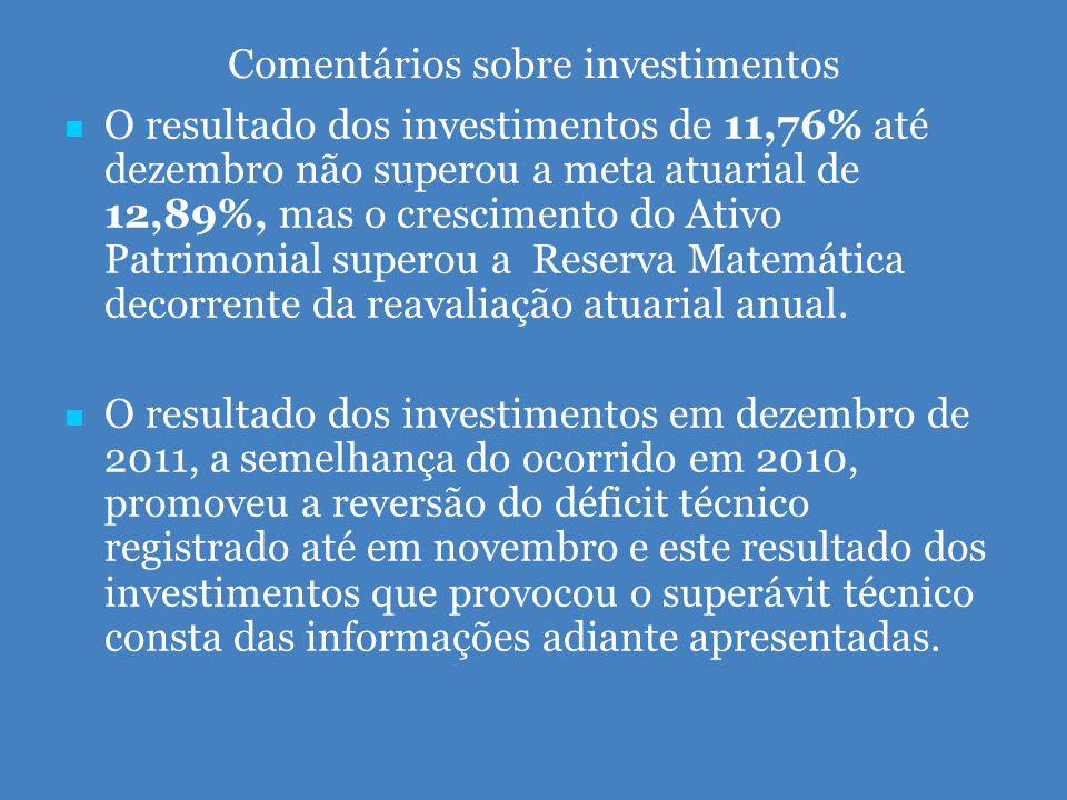 Comentários sobre investimentos   O resultado dos investimentos de 11,76% até dezembro não superou a meta atuarial de 12,89%, mas o crescimento do Ativo Patrimonial superou a Reserva Matemática decorrente da reavaliação atuarial anual.