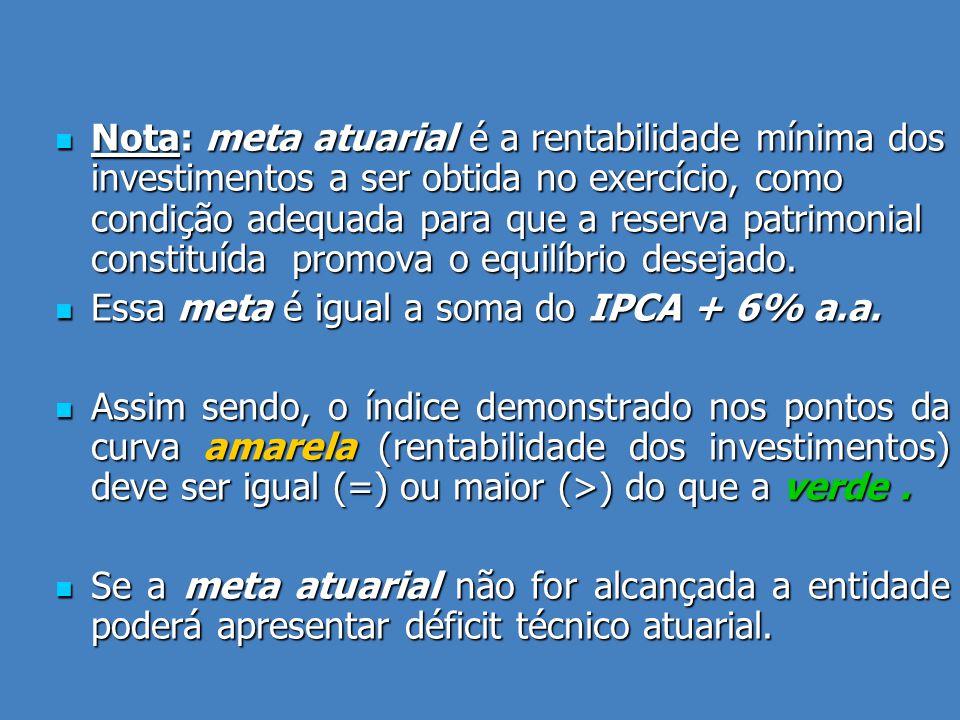  Nota: meta atuarial é a rentabilidade mínima dos investimentos a ser obtida no exercício, como condição adequada para que a reserva patrimonial constituída promova o equilíbrio desejado.
