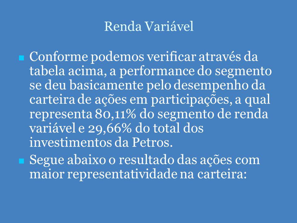   Conforme podemos verificar através da tabela acima, a performance do segmento se deu basicamente pelo desempenho da carteira de ações em participações, a qual representa 80,11% do segmento de renda variável e 29,66% do total dos investimentos da Petros.