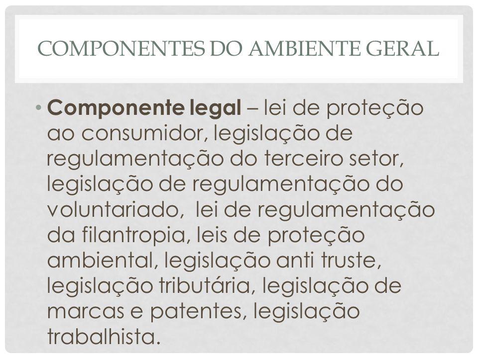 COMPONENTES DO AMBIENTE GERAL • Componente legal – lei de proteção ao consumidor, legislação de regulamentação do terceiro setor, legislação de regula