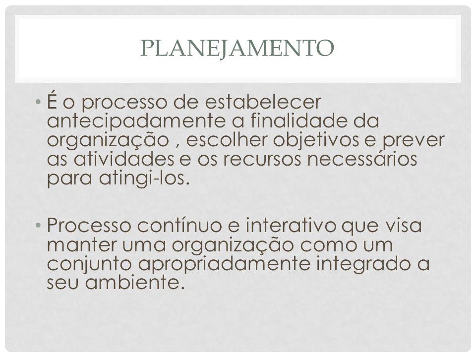 PLANEJAMENTO • É o processo de estabelecer antecipadamente a finalidade da organização, escolher objetivos e prever as atividades e os recursos necess