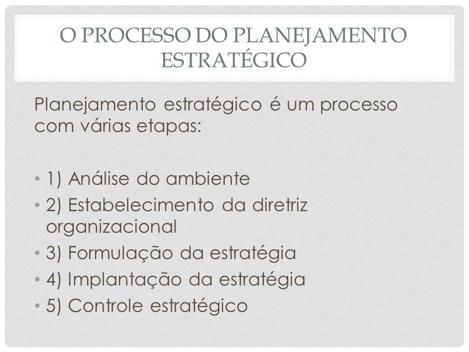 O PROCESSO DO PLANEJAMENTO ESTRATÉGICO Planejamento estratégico é um processo com várias etapas: • 1) Análise do ambiente • 2) Estabelecimento da dire
