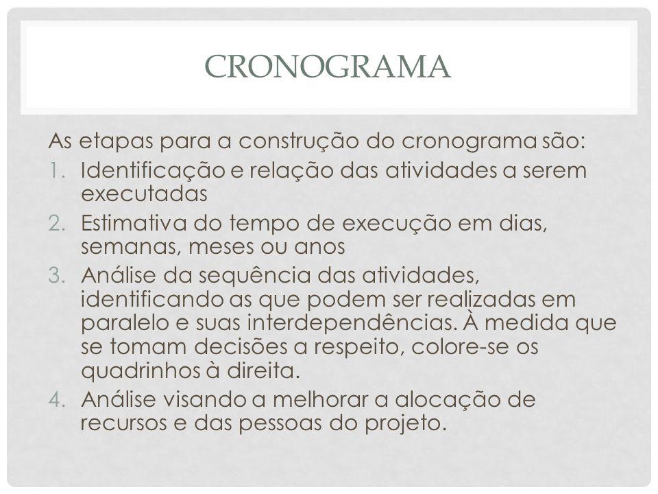 CRONOGRAMA As etapas para a construção do cronograma são: 1.Identificação e relação das atividades a serem executadas 2.Estimativa do tempo de execuçã