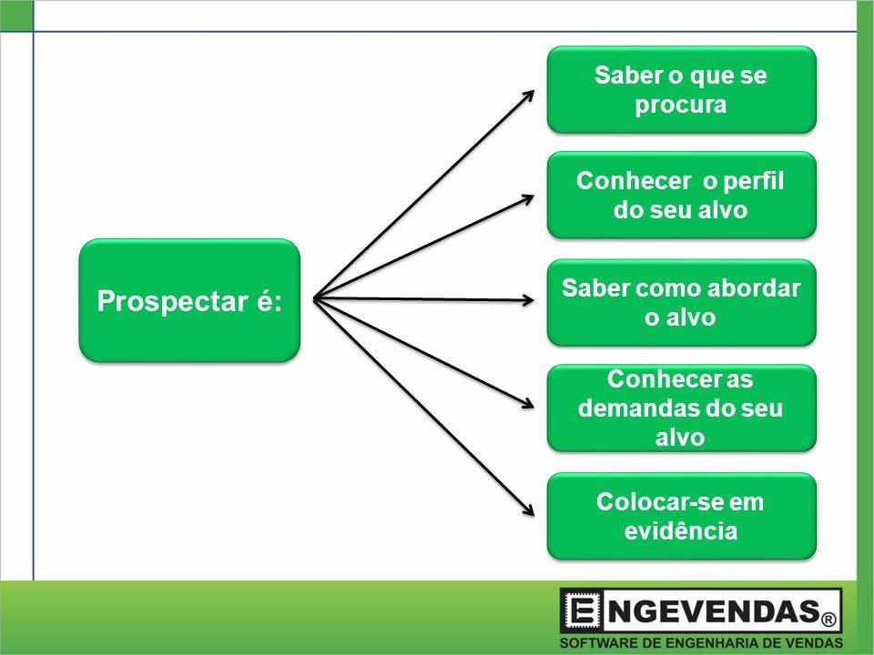 Prospectar é: Saber o que se procura Conhecer o perfil do seu alvo Saber como abordar o alvo Conhecer as demandas do seu alvo Colocar-se em evidência