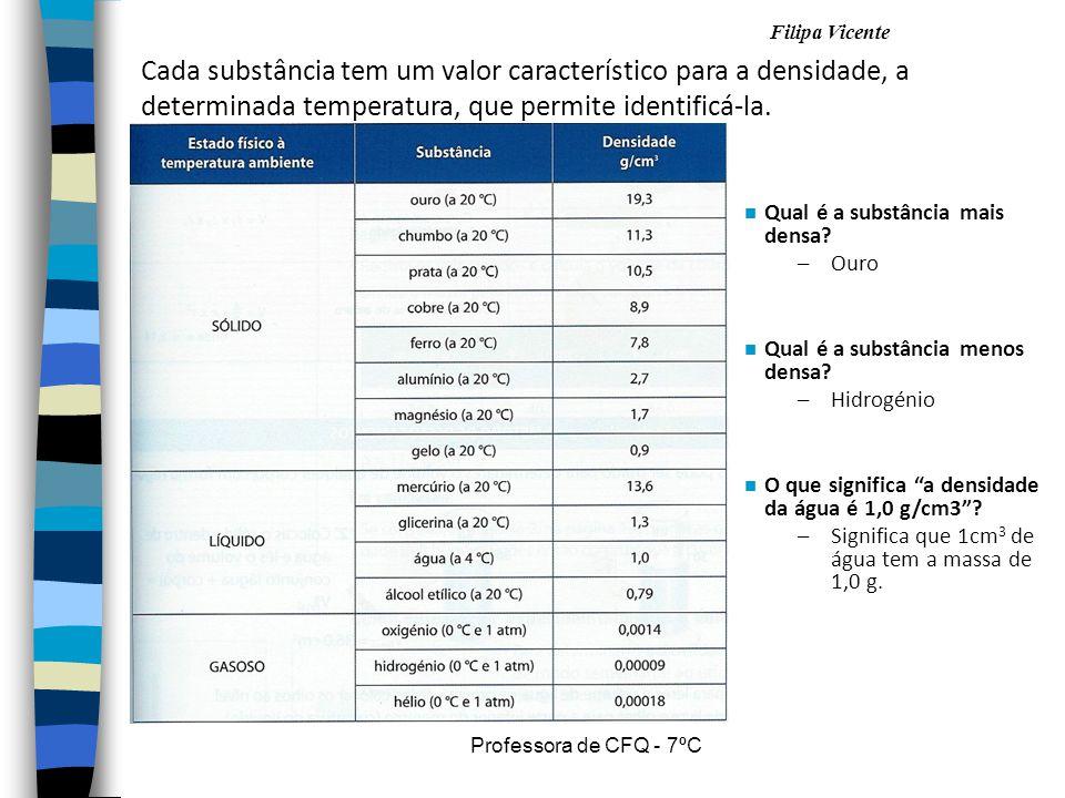 Filipa Vicente Professora de CFQ - 7ºC Cada substância tem um valor característico para a densidade, a determinada temperatura, que permite identificá