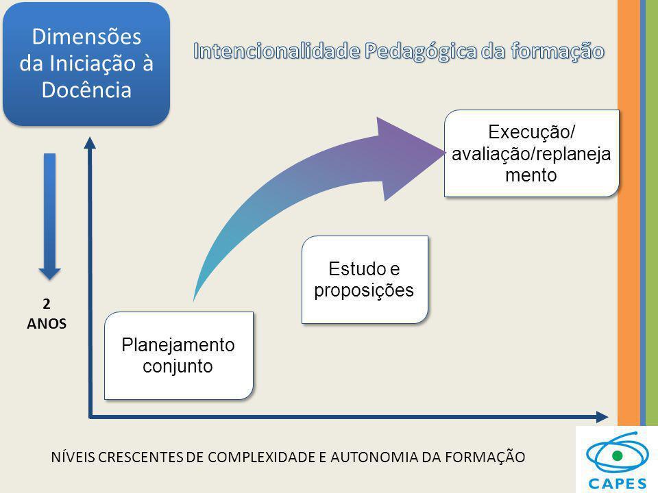 Planejamento conjunto Execução/ avaliação/replaneja mento Estudo e proposições Dimensões da Iniciação à Docência NÍVEIS CRESCENTES DE COMPLEXIDADE E A