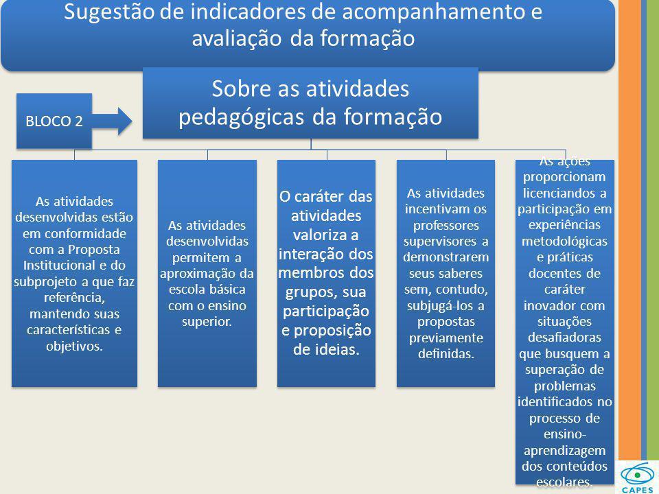 Sugestão de indicadores de acompanhamento e avaliação da formação Sobre as atividades pedagógicas da formação As atividades desenvolvidas estão em con